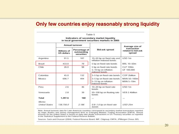 Only few countries enjoy reasonably strong liquidity