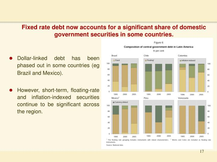 Fixed rate debt now accounts for a significant share of domestic government securities in some countries.