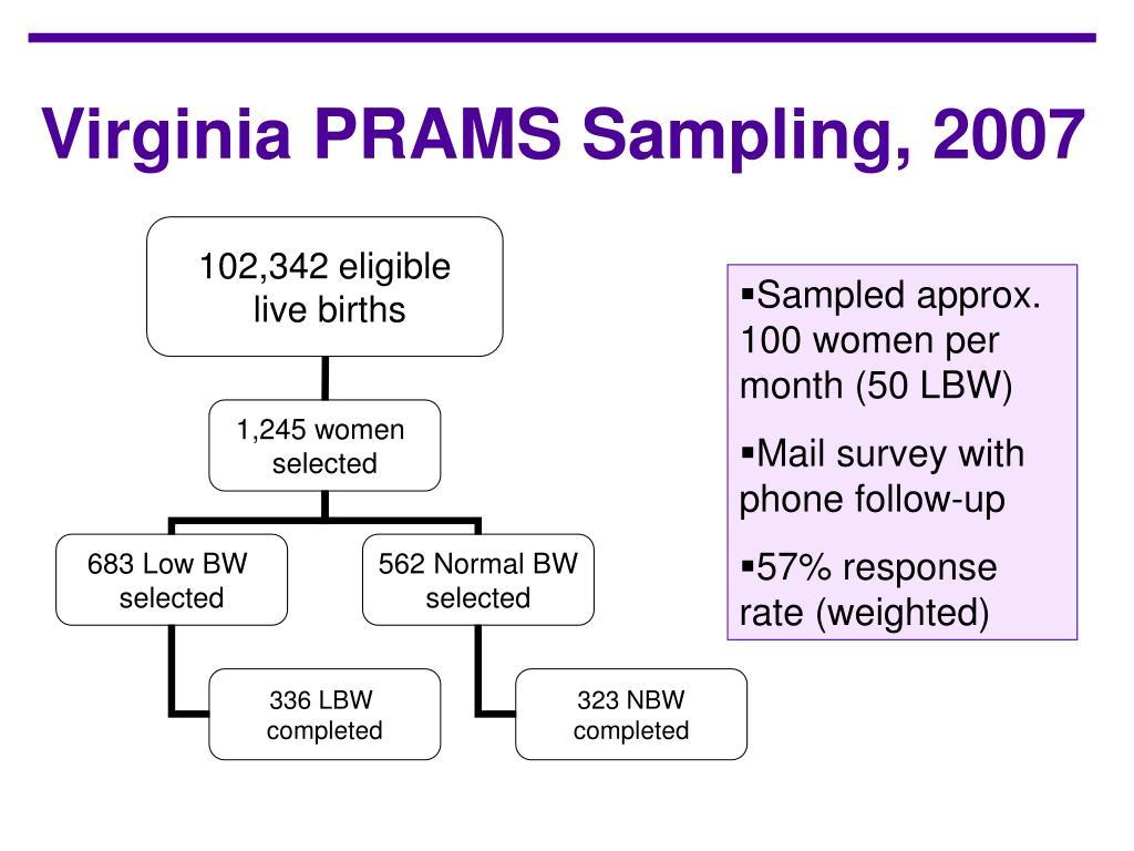 Virginia PRAMS Sampling, 2007