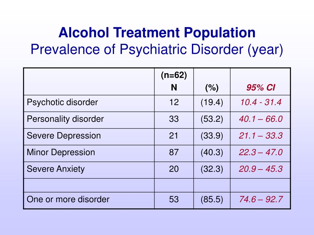 Alcohol Treatment Population