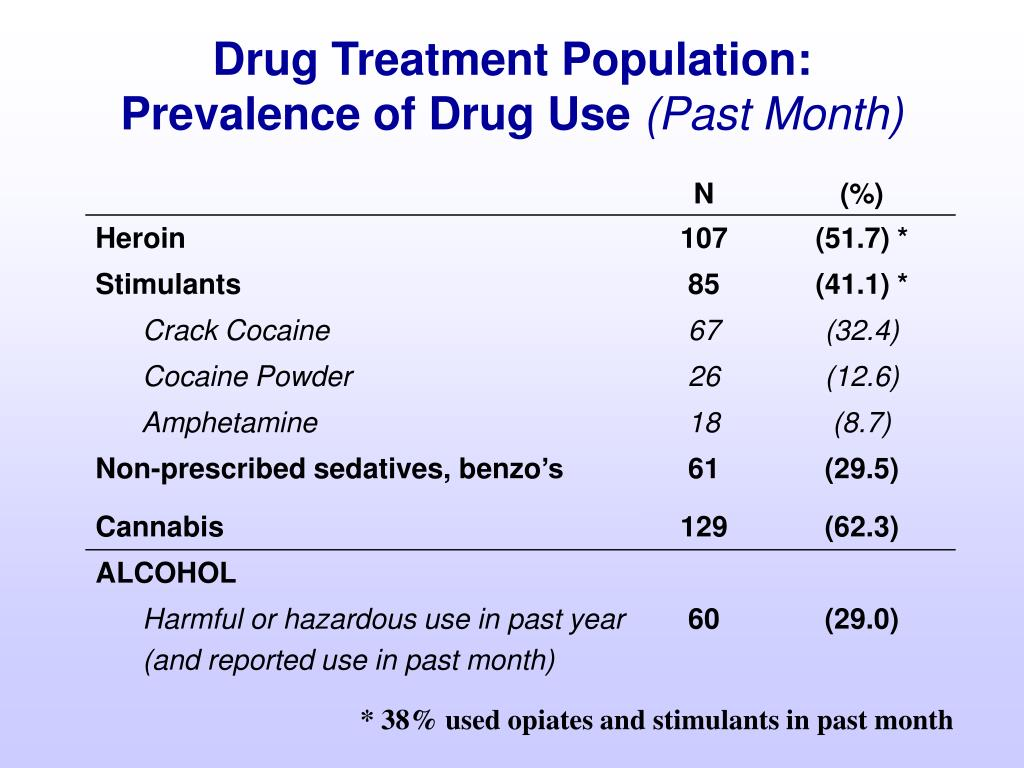 Drug Treatment Population: Prevalence of Drug Use