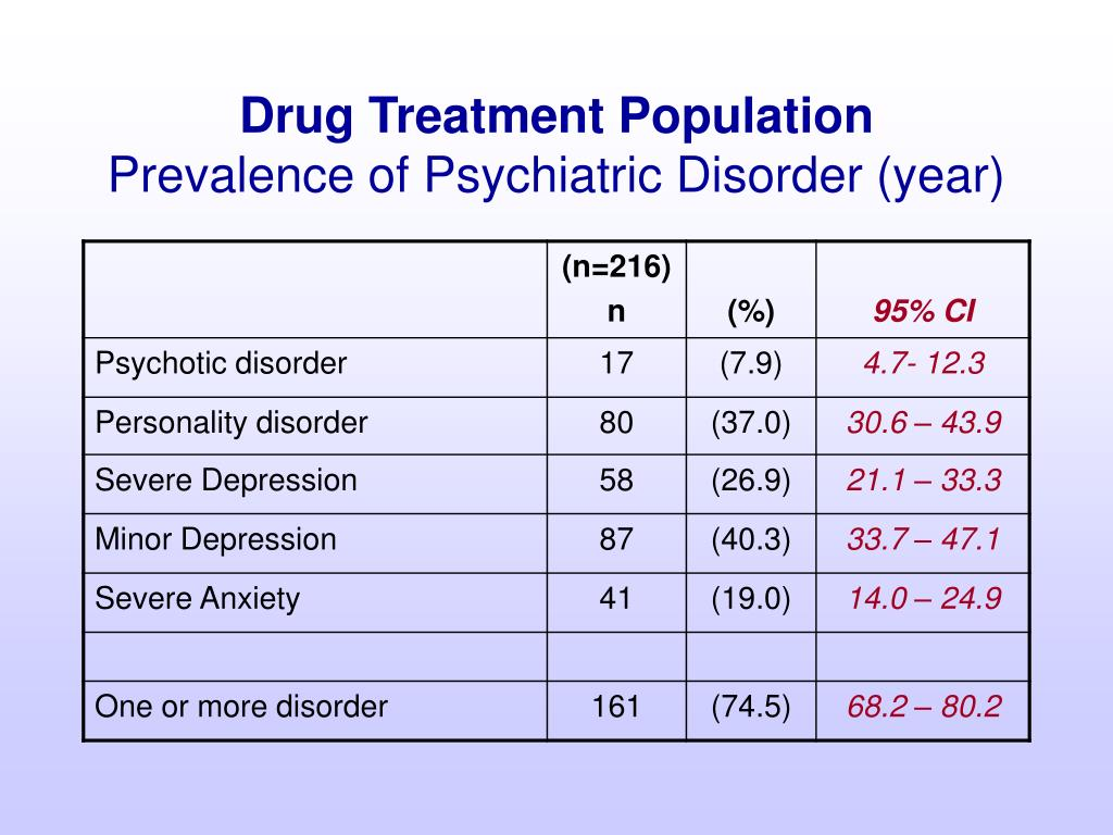 Drug Treatment Population