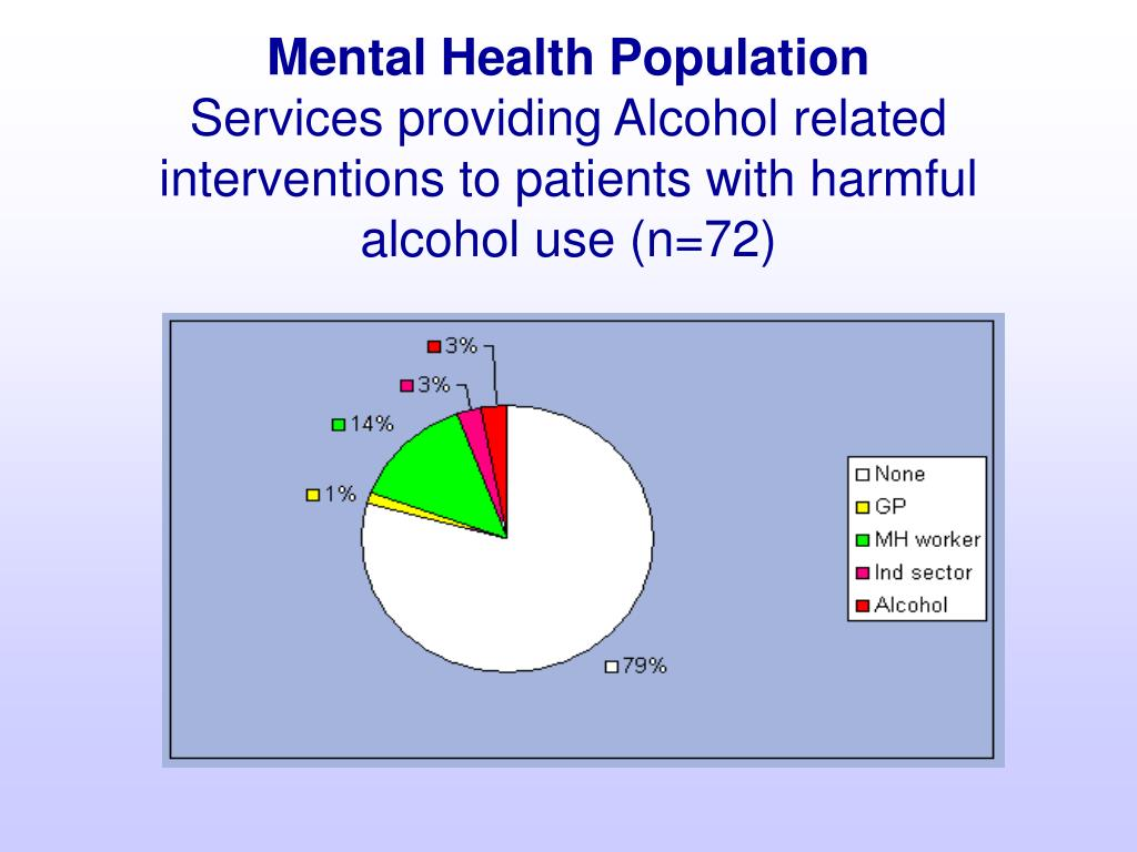 Mental Health Population