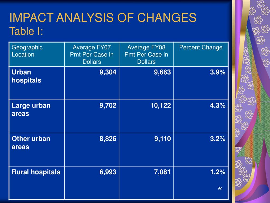 IMPACT ANALYSIS OF CHANGES