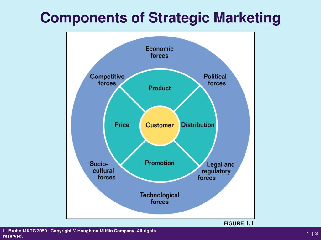 marketing and its components Marketing environment is the combination of external and internal factors and forces which affect the company's ability to serve its customers.
