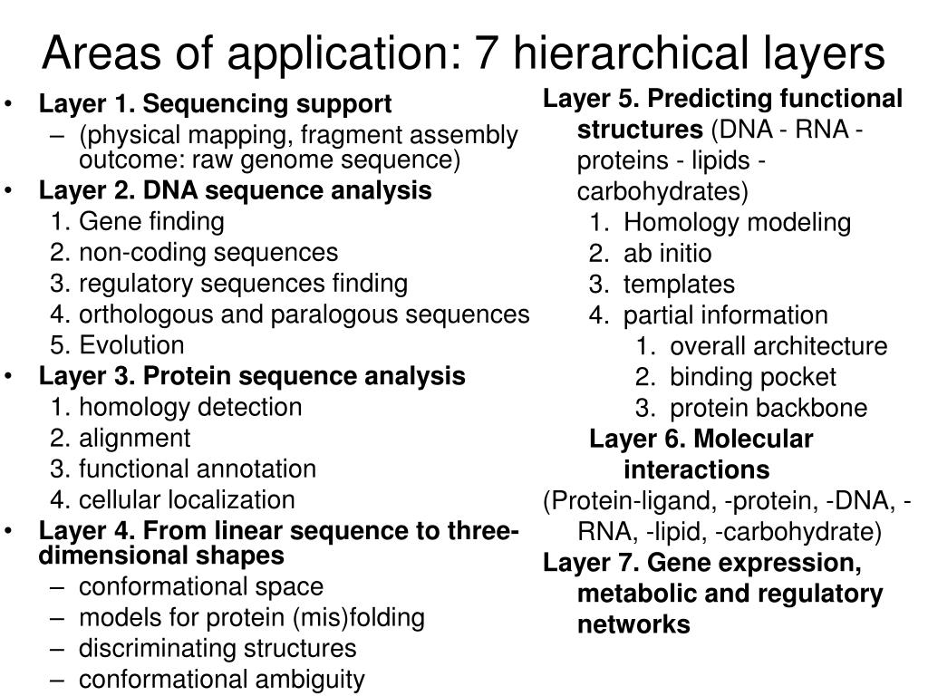 Areas of application: 7 hierarchical layers