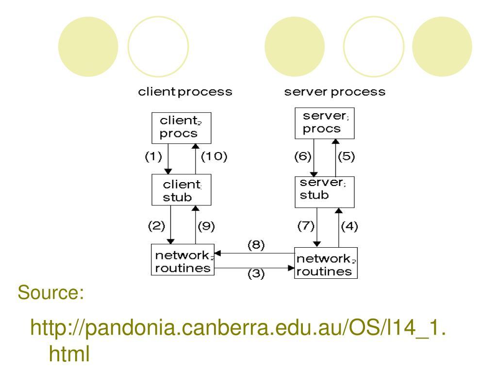 http://pandonia.canberra.edu.au/OS/l14_1.html