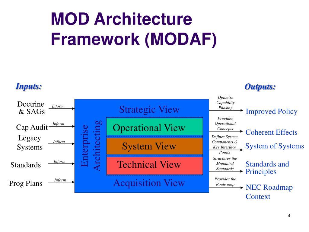 MOD Architecture Framework (MODAF)
