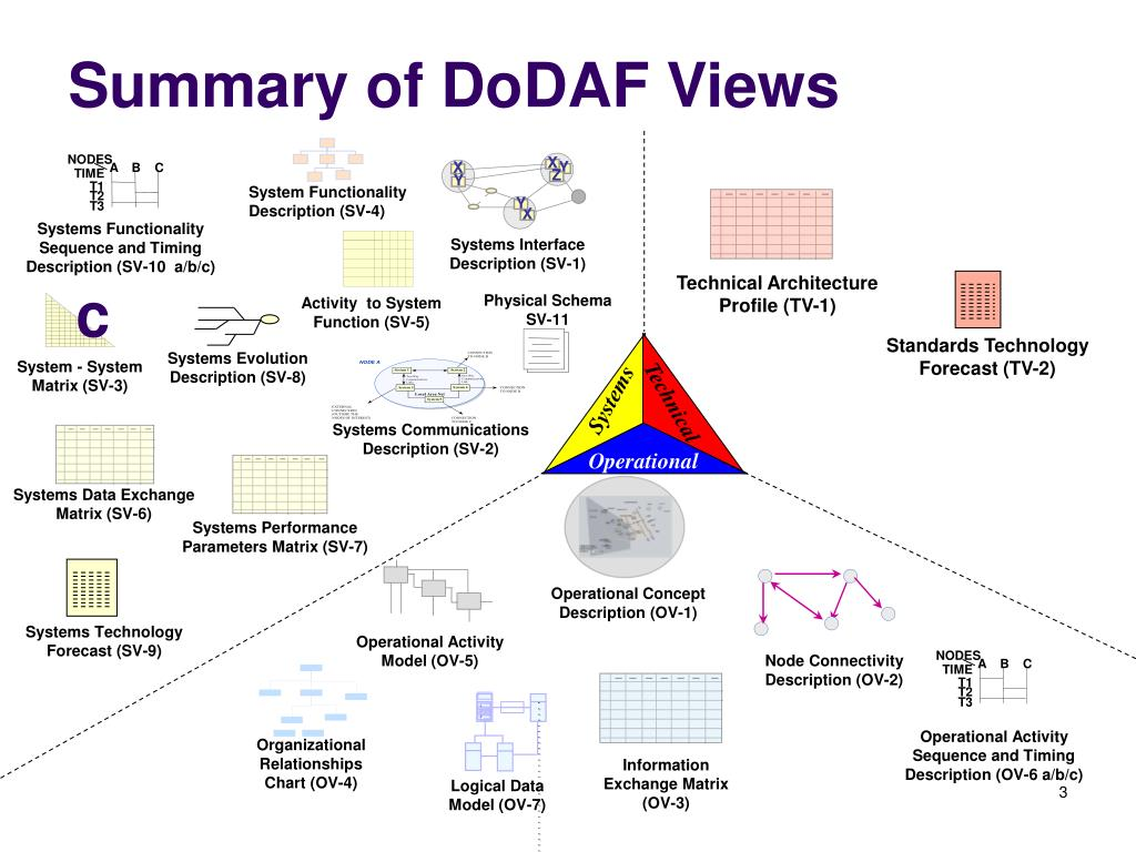 Summary of DoDAF Views