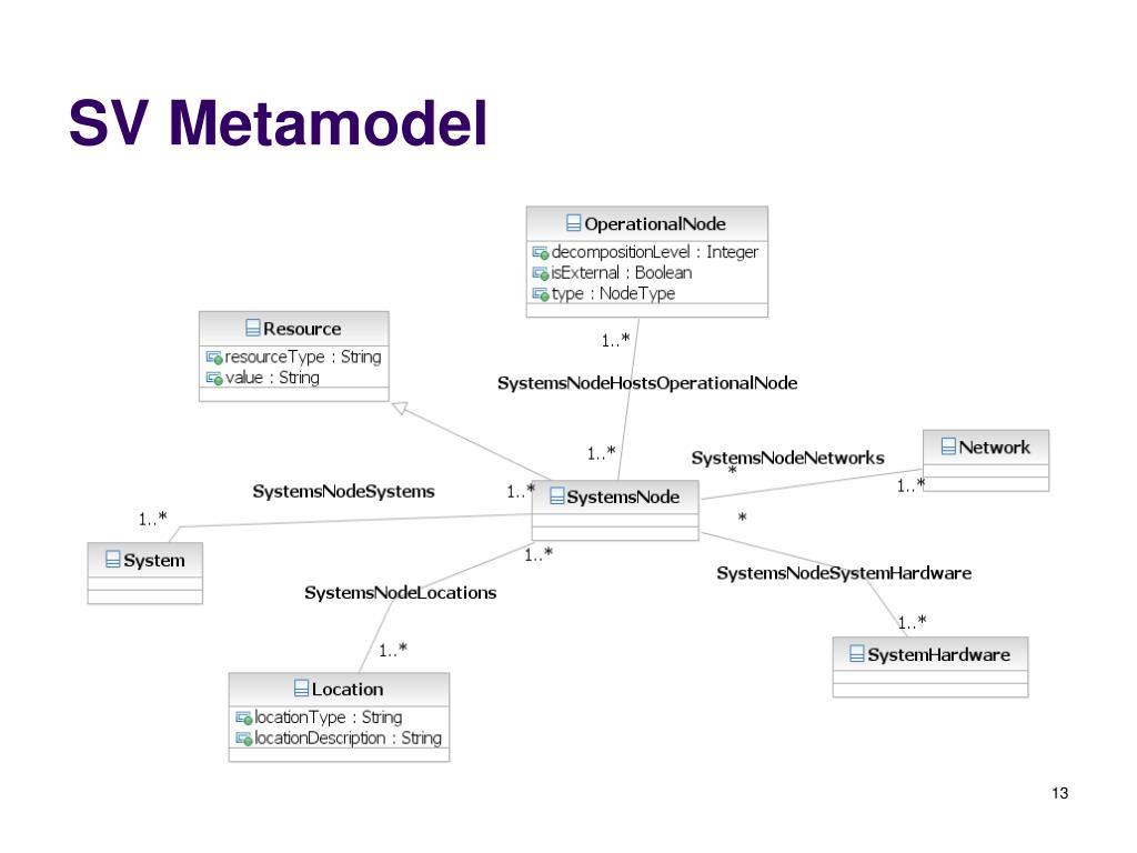 SV Metamodel