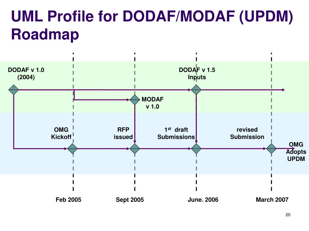 UML Profile for DODAF/MODAF (UPDM)