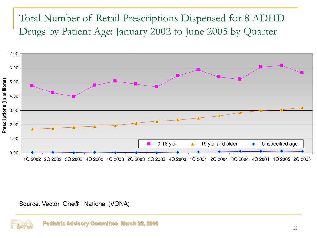 Total Number of Retail Prescriptions Dispensed for 8 ADHD