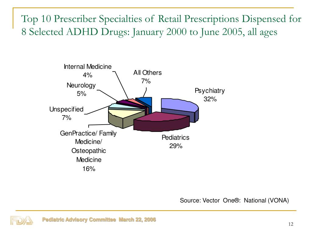 Top 10 Prescriber Specialties of Retail Prescriptions Dispensed for