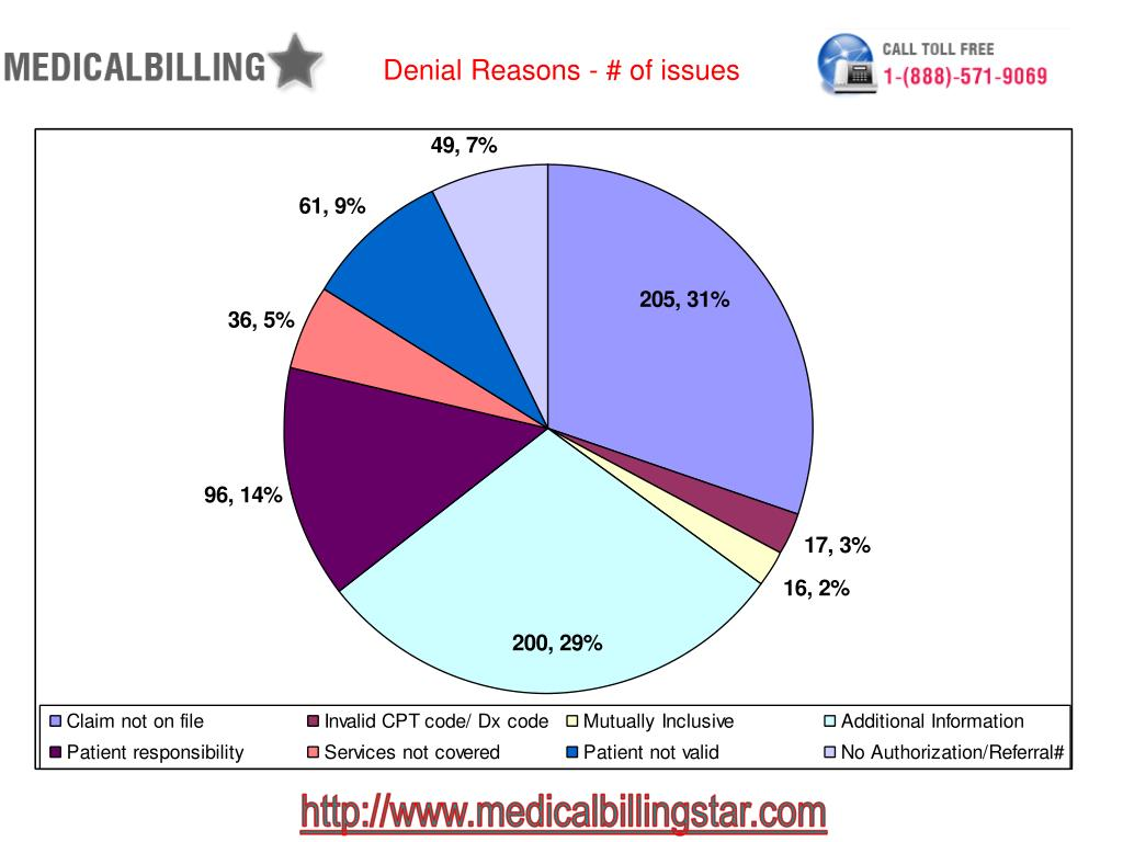 Denial Reasons - # of issues