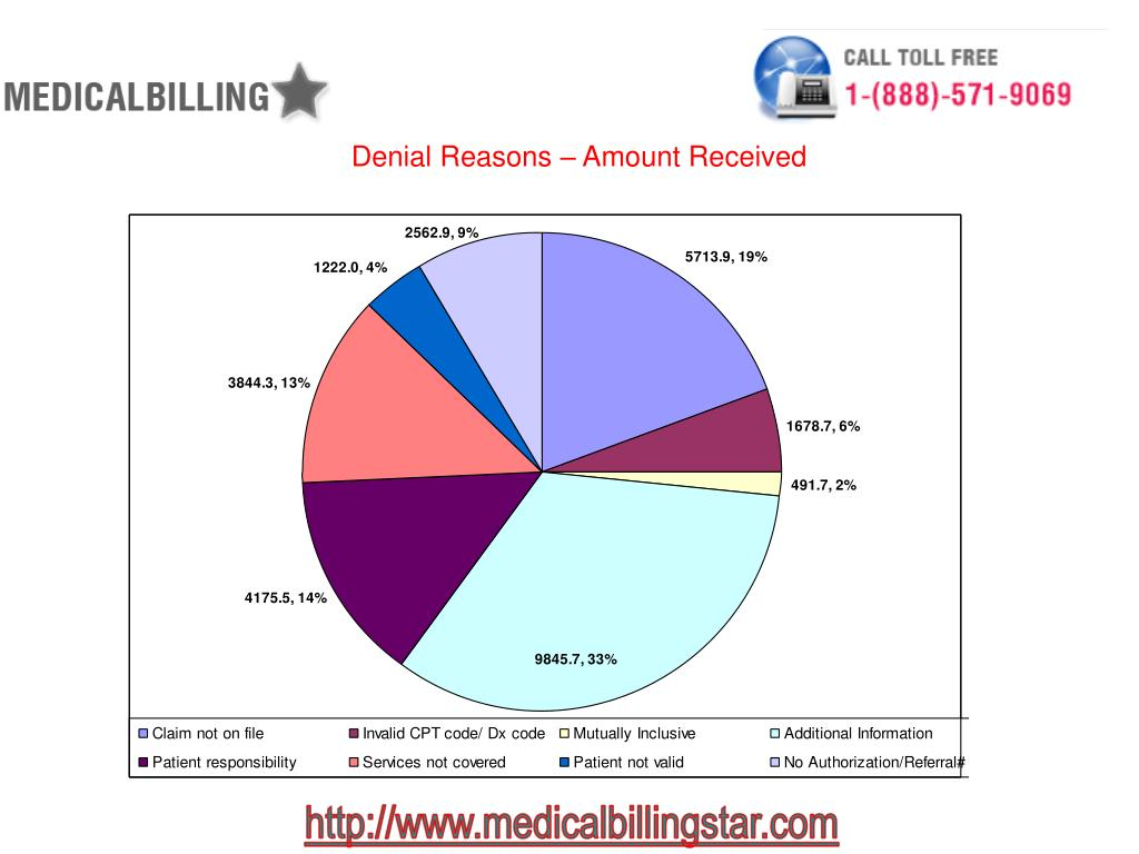 Denial Reasons – Amount Received