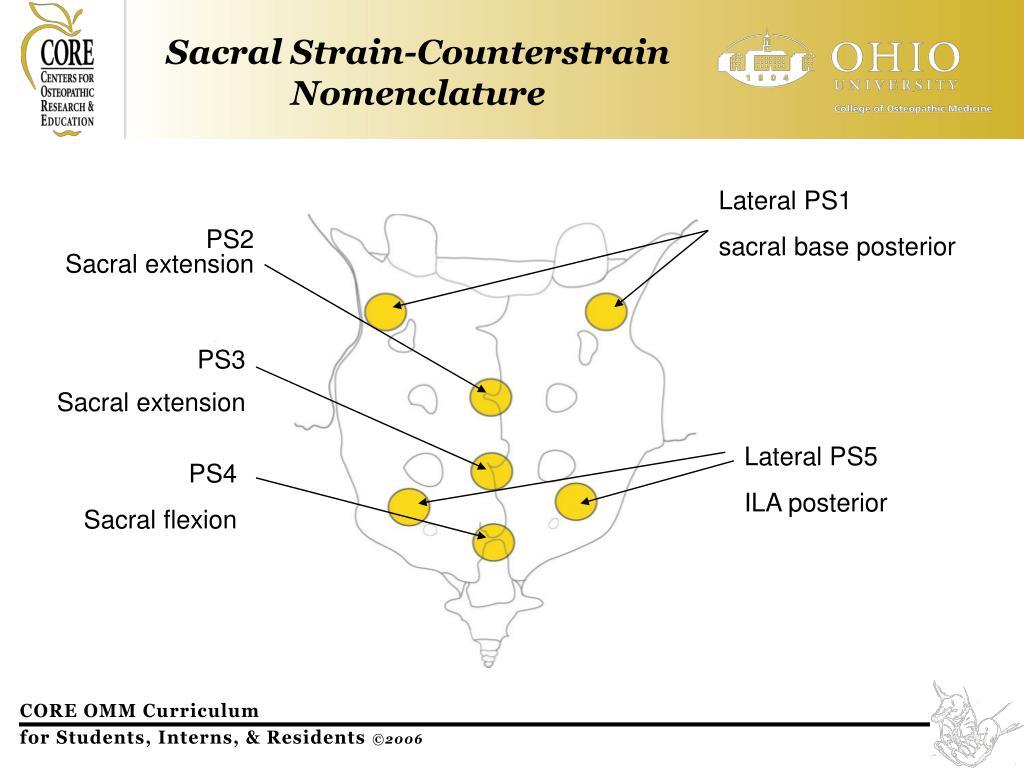 Sacral Strain-Counterstrain