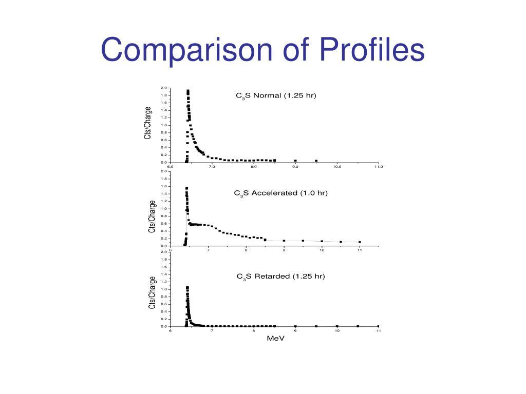 Comparison of Profiles