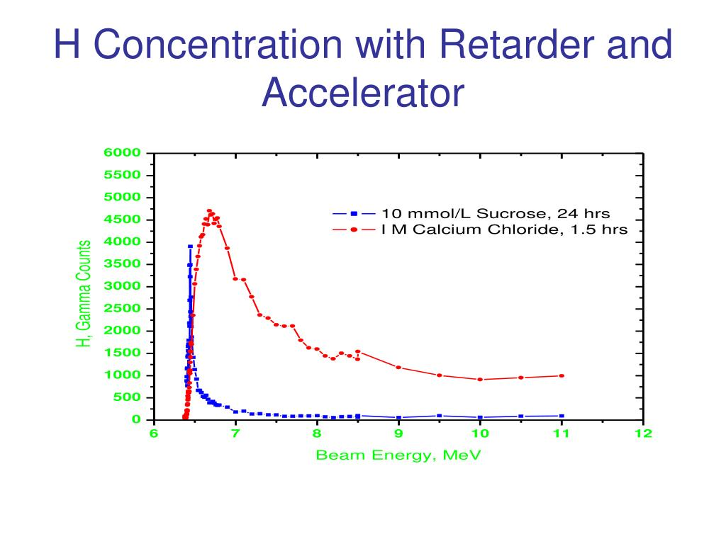 H Concentration with Retarder and Accelerator