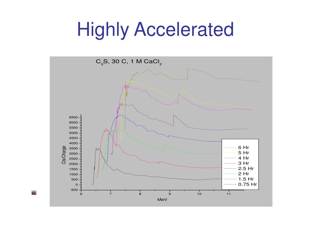 Highly Accelerated