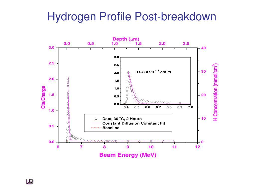 Hydrogen Profile Post-breakdown