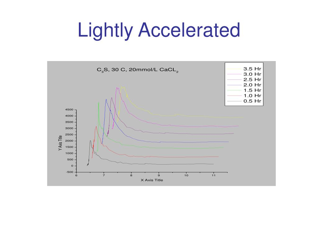 Lightly Accelerated