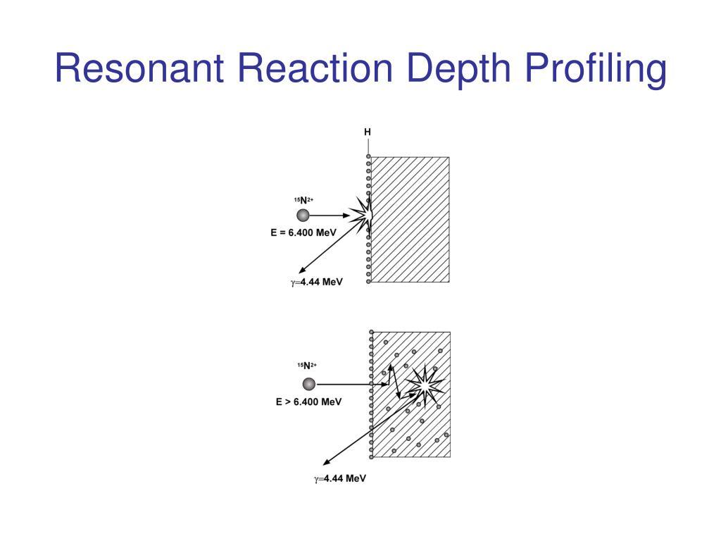 Resonant Reaction Depth Profiling
