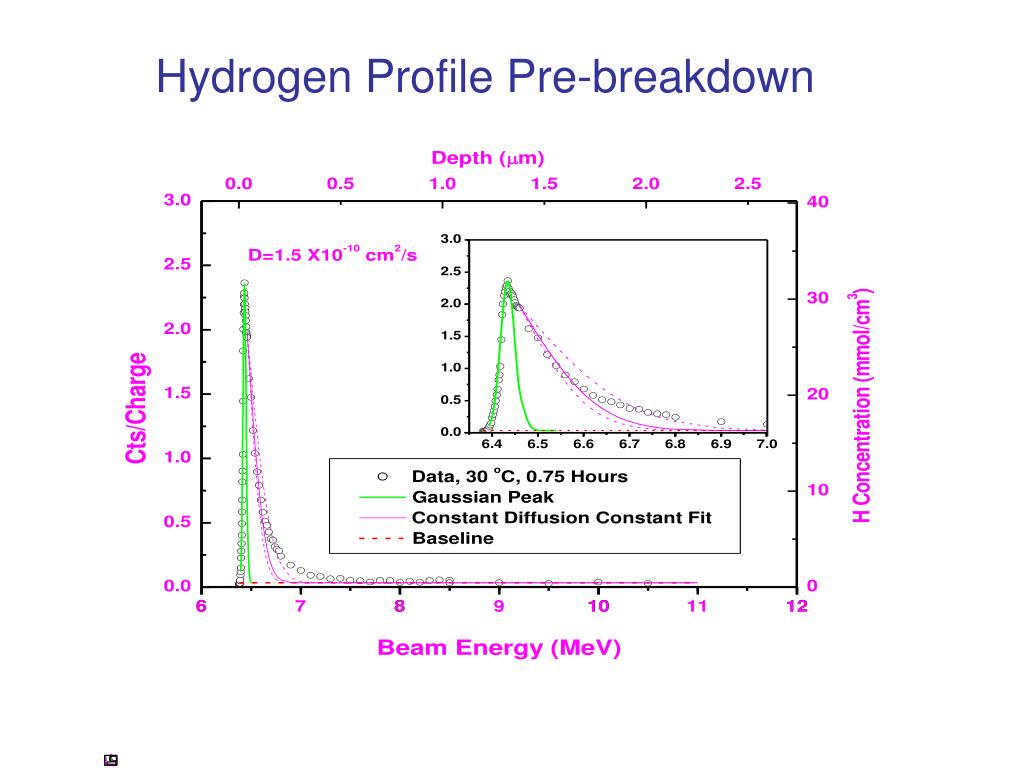 Hydrogen Profile Pre-breakdown