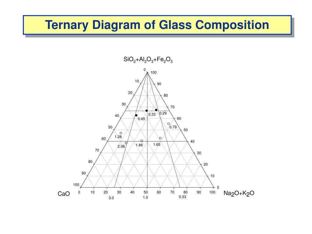 Ternary Diagram of Glass Composition