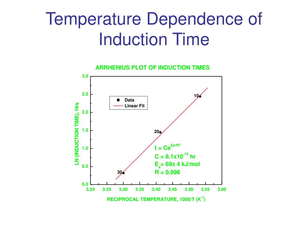Temperature Dependence of Induction Time