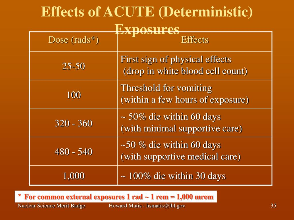 Effects of ACUTE (Deterministic) Exposures