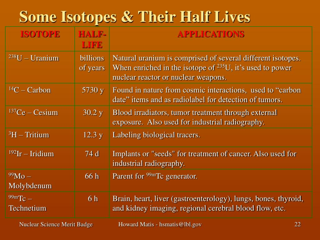 Some Isotopes & Their Half Lives