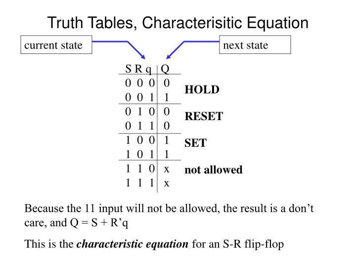 Truth tables characterisitic equation