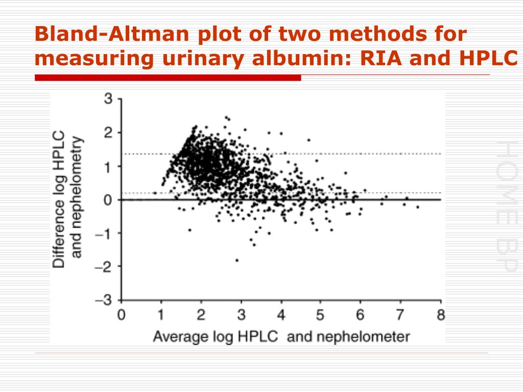 Bland-Altman plot of two methods for measuring urinary albumin: RIA and HPLC