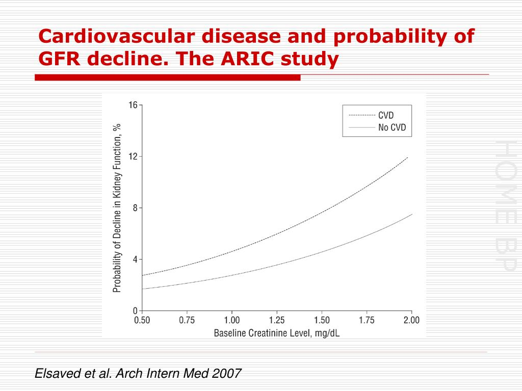 Cardiovascular disease and probability of GFR decline. The ARIC study