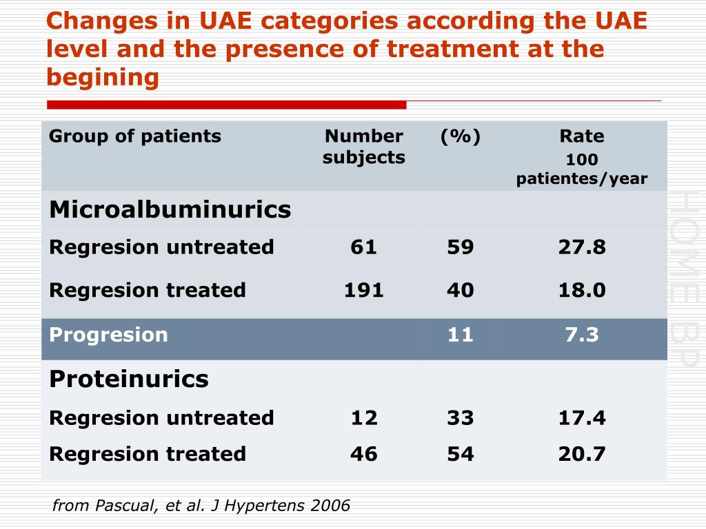 Changes in UAE categories according the UAE level and the presence of treatment at the begining