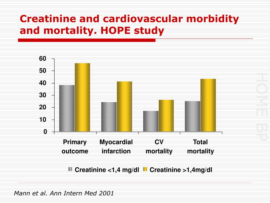Creatinine and cardiovascular morbidity and mortality. HOPE study