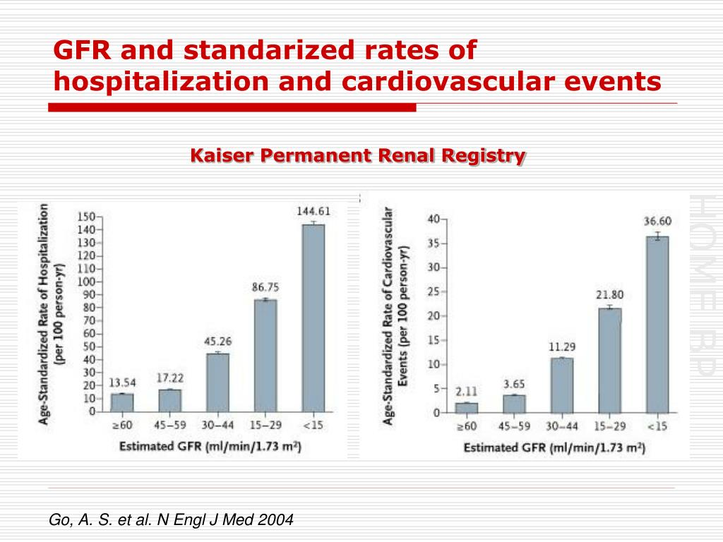 GFR and standarized rates of hospitalization and cardiovascular events