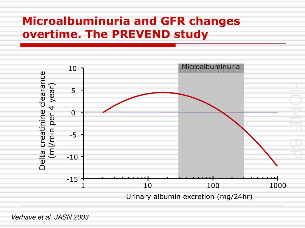 Microalbuminuria and GFR changes overtime. The PREVEND study