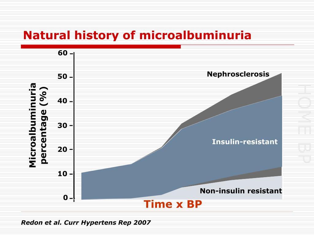 Natural history of microalbuminuria
