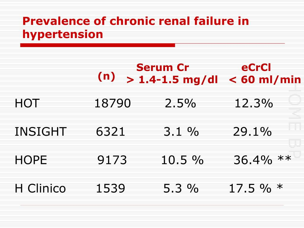 Prevalence of chronic renal failure in hypertension