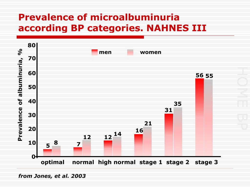 Prevalence of microalbuminuria according BP categories. NAHNES III