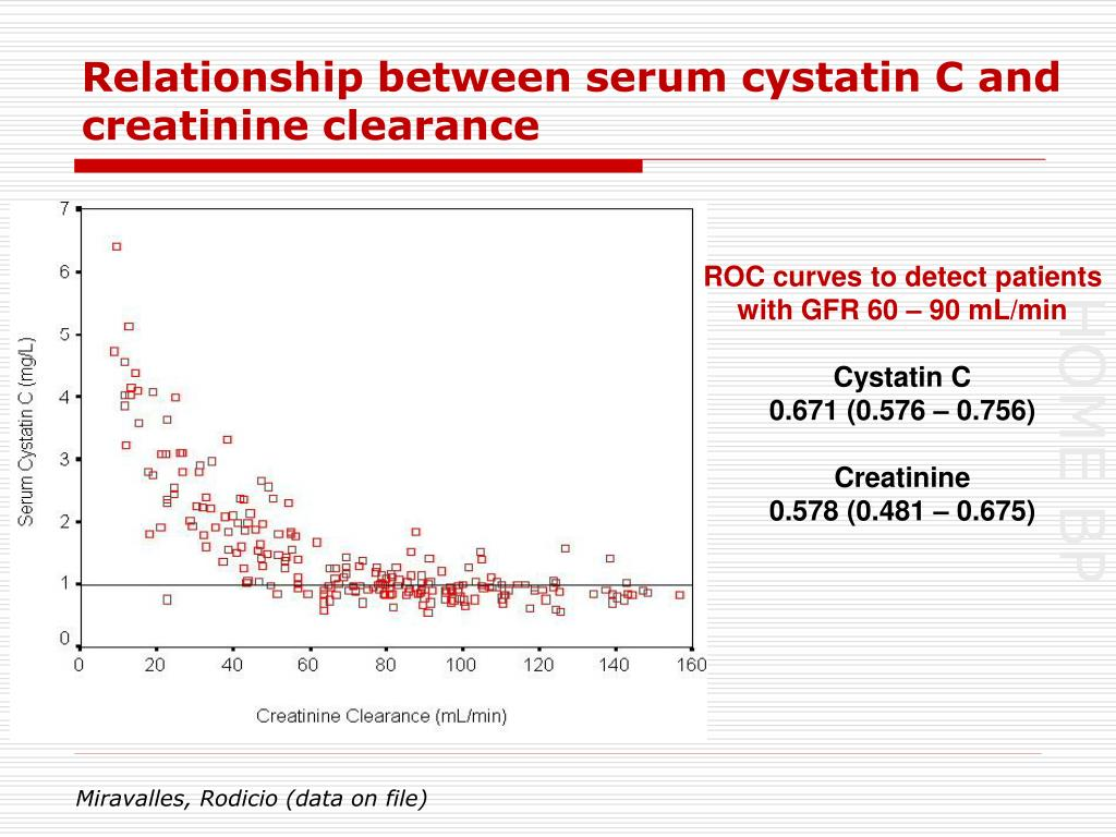 Relationship between serum cystatin C and creatinine clearance