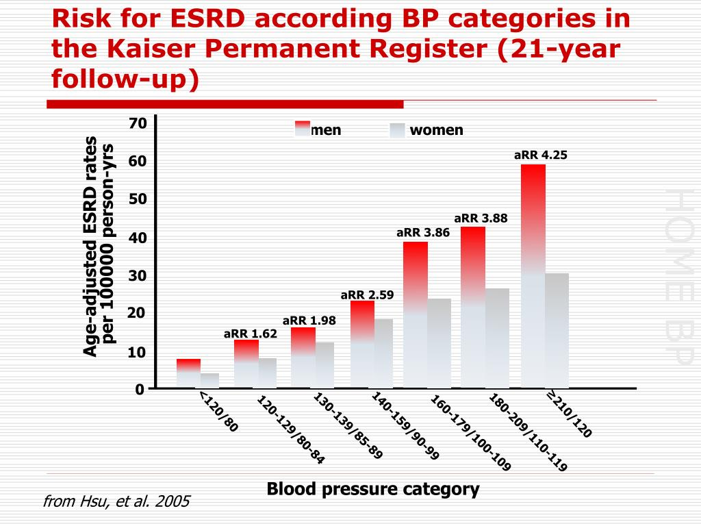 Risk for ESRD according BP categories in the Kaiser Permanent Register (21-year follow-up)