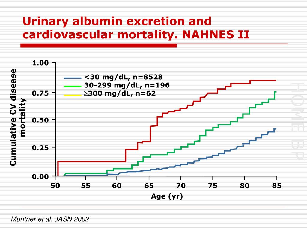 Urinary albumin excretion and cardiovascular mortality. NAHNES II