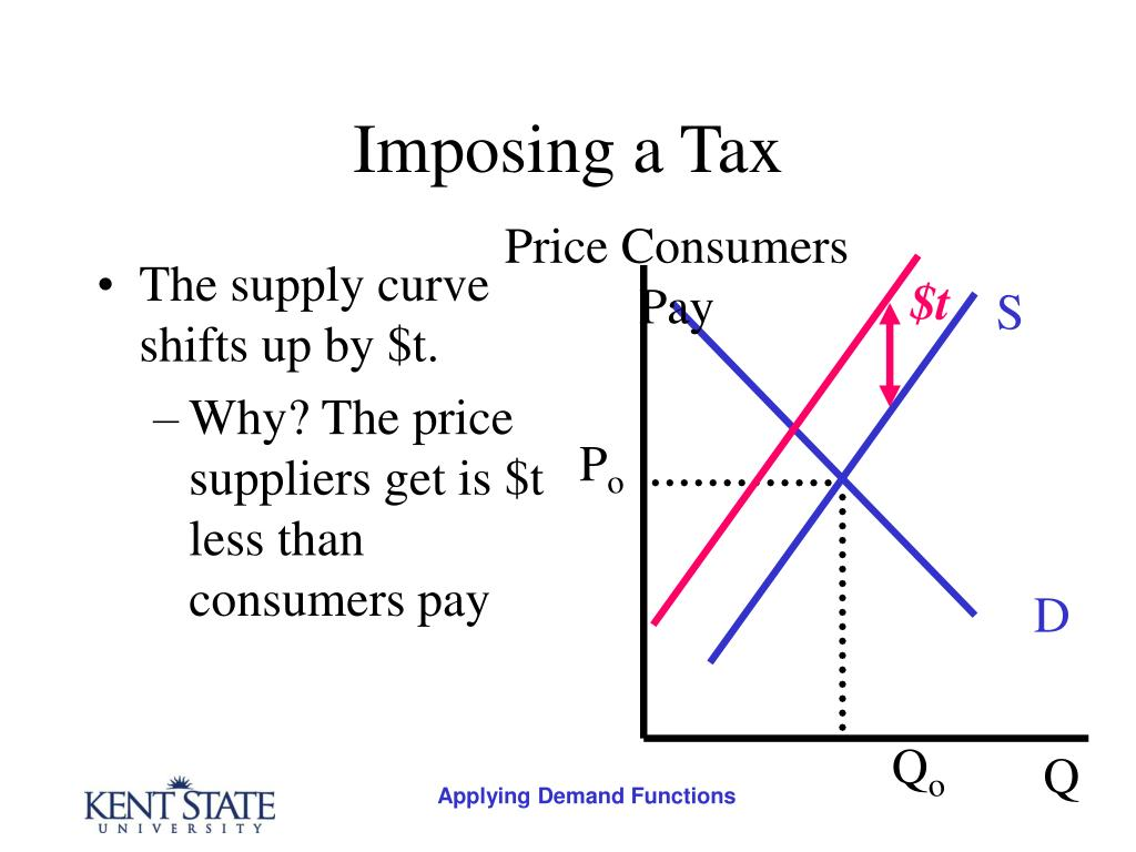 The supply curve shifts up by $t.