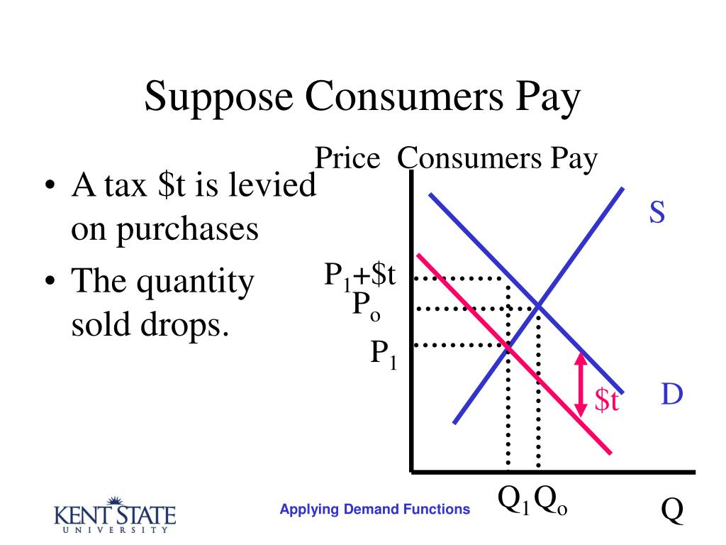 A tax $t is levied on purchases