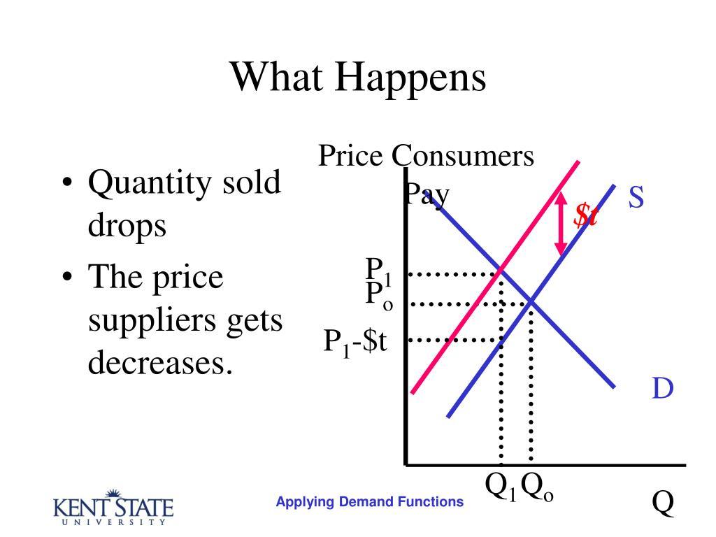 Quantity sold drops