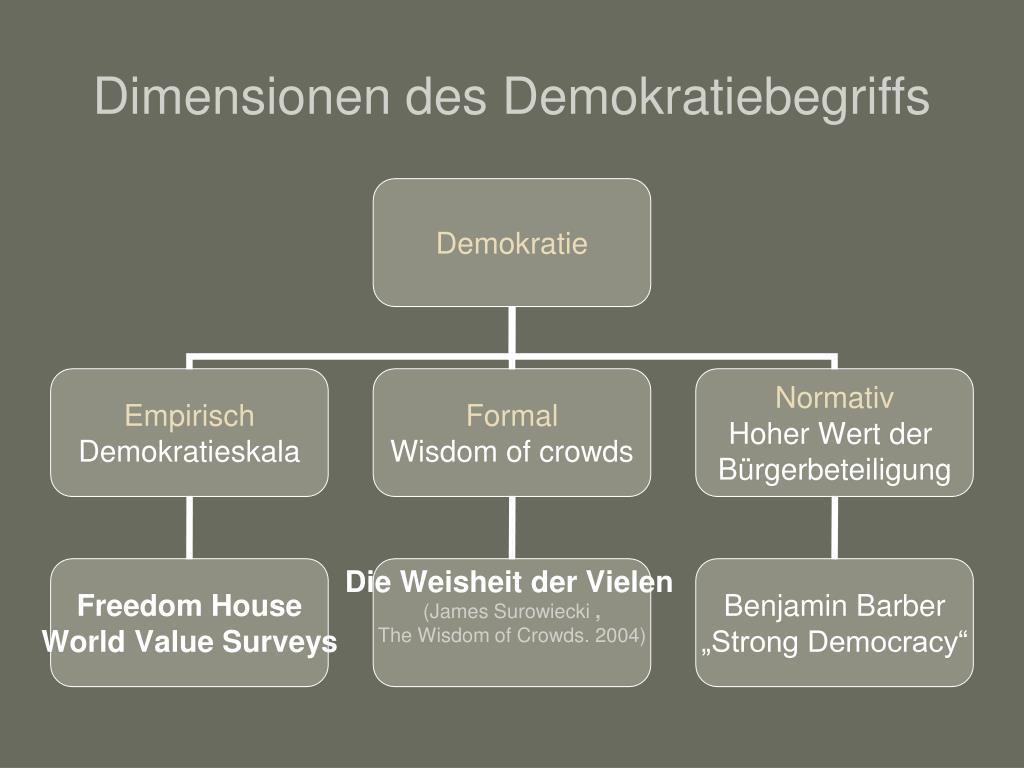 Dimensionen des Demokratiebegriffs