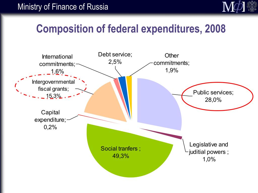 Composition of federal expenditures, 2008