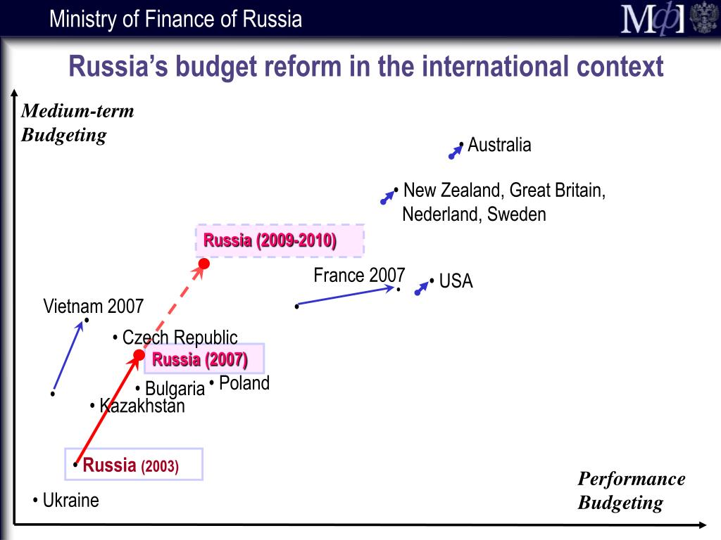 Russia's budget reform in the international context